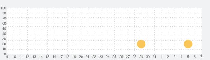 Ordiaの話題指数グラフ(4月7日(火))