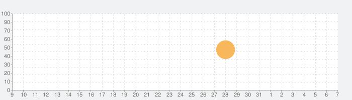 Isle of Skyeの話題指数グラフ(6月7日(日))
