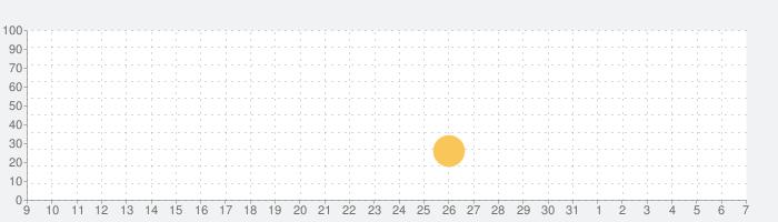 Trail Boss BMXの話題指数グラフ(4月7日(火))
