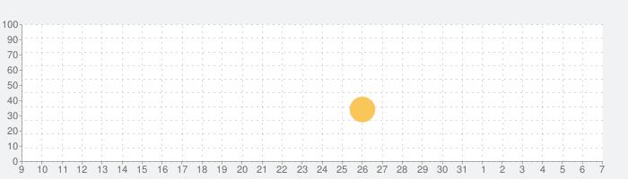 BRIO World - てつどうの話題指数グラフ(4月7日(火))