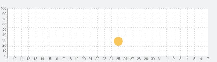 デリシャスB&B - マッチゲームの話題指数グラフ(8月7日(金))