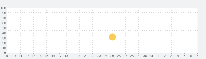 ワイルドクラフト:動物シムオンライン3Dの話題指数グラフ(6月7日(日))