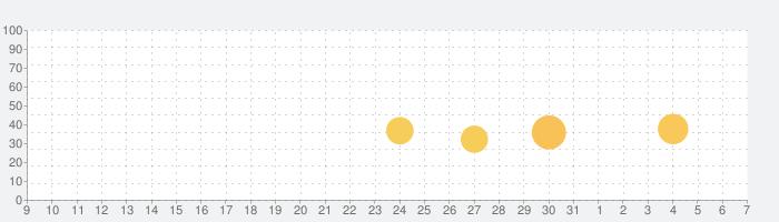 エキサイト翻訳の話題指数グラフ(4月7日(火))