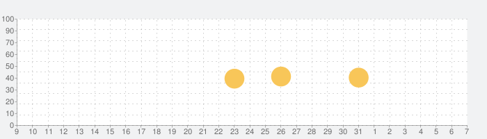 WhatsApp Businessの話題指数グラフ(6月7日(日))