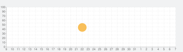 QVoxの話題指数グラフ(4月7日(火))