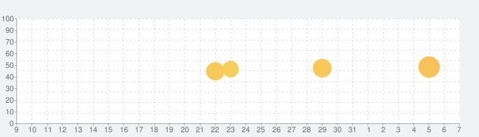 e-Taxアプリの話題指数グラフ(4月7日(火))