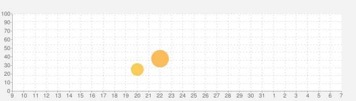 ミスターブレット - スパイパズルの話題指数グラフ(4月7日(火))