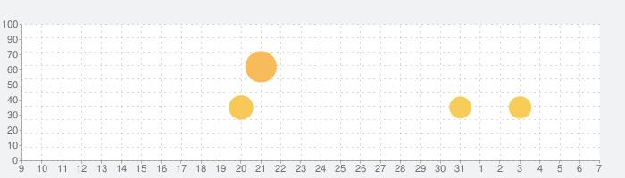 剣が刻の話題指数グラフ(8月7日(金))