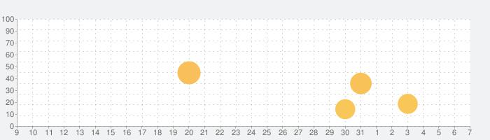 簡単入力!!「タイムシート」の話題指数グラフ(6月7日(日))