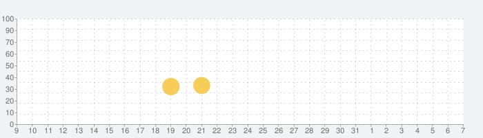ゾンビゲーム : DEAD TARGET - Zombie Gamesの話題指数グラフ(8月7日(金))