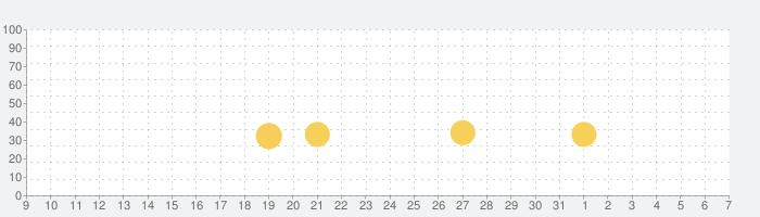 Beat Sneak Banditの話題指数グラフ(6月7日(日))