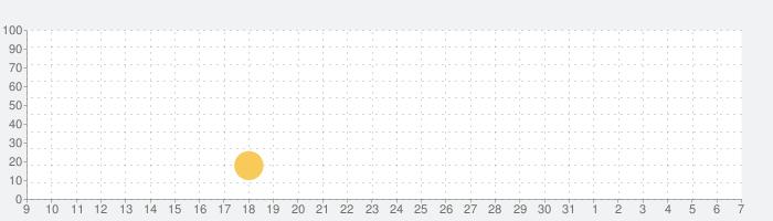 Epic Odysseyの話題指数グラフ(8月7日(金))