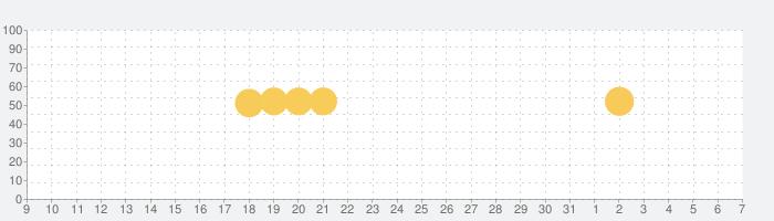 バーガーキング公式アプリ Burger Kingの話題指数グラフ(4月7日(火))