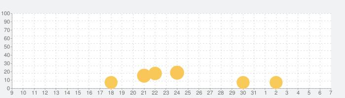 Clash of Blocks!の話題指数グラフ(6月7日(日))