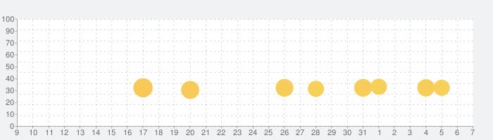 TEPPENの話題指数グラフ(4月7日(火))