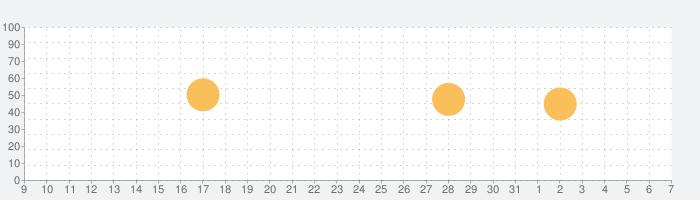 Art Authorityの話題指数グラフ(4月7日(火))