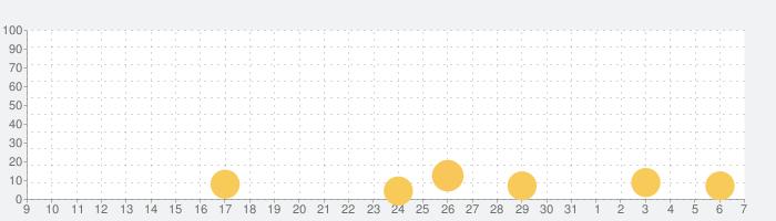 机で卓球の話題指数グラフ(6月7日(日))