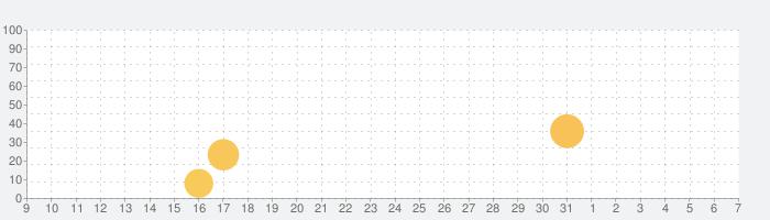 Fantastical - Calendar & Tasksの話題指数グラフ(4月7日(火))