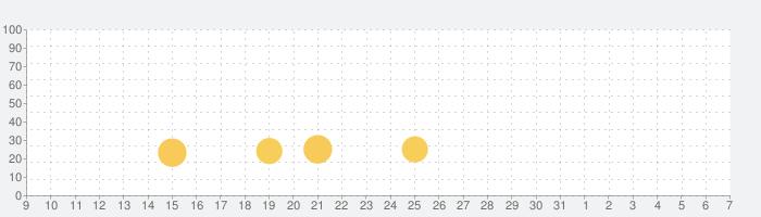 V380sの話題指数グラフ(6月7日(日))