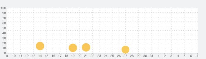 脱出ゲーム どうぶつの島からの脱出の話題指数グラフ(8月7日(金))