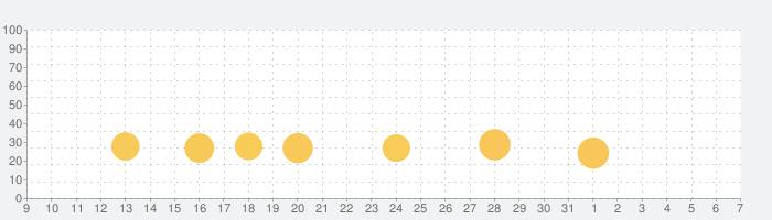 ドクターマリオ ワールドの話題指数グラフ(4月7日(火))