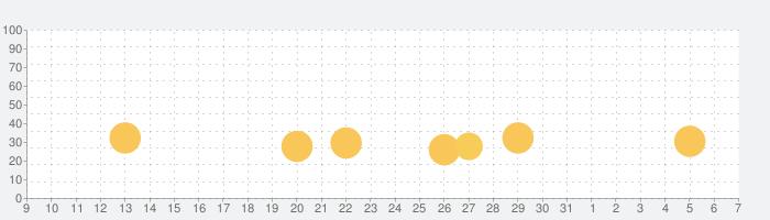 刻のイシュタリア -美少女育成 x カードゲームRPGの話題指数グラフ(6月7日(日))