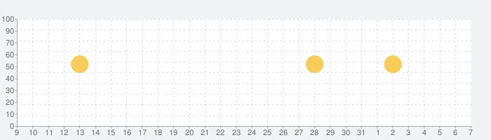 Noom: 健康管理&体重管理の話題指数グラフ(6月7日(日))