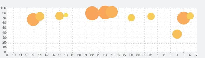エンパイアズ&パズルズ Empires & Puzzlesの話題指数グラフ(6月7日(日))