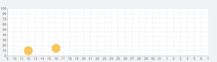 ひよこ社長のまちづくりの話題指数グラフ(8月7日(金))