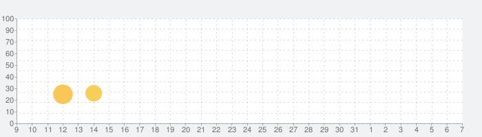 アルケリンガの魔海 ゴーストハンター パズルアドベンチャーの話題指数グラフ(8月7日(金))