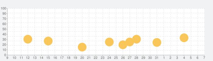 PINKFONG!知育アニメ絵本の話題指数グラフ(8月7日(金))