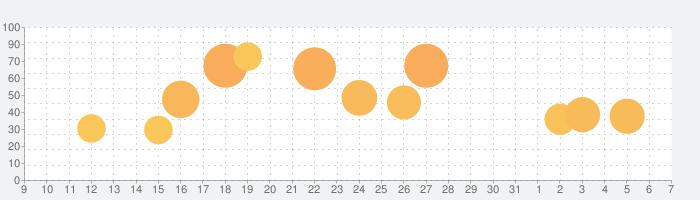 ディズニー マジックキングダムズの話題指数グラフ(8月7日(金))