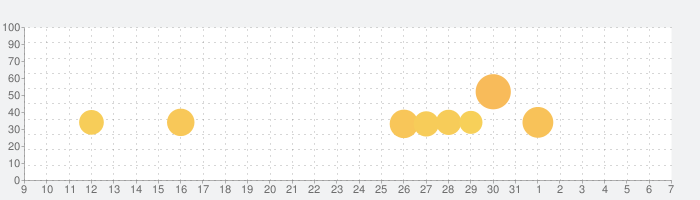 Truck Simulator PRO Europeの話題指数グラフ(8月7日(金))