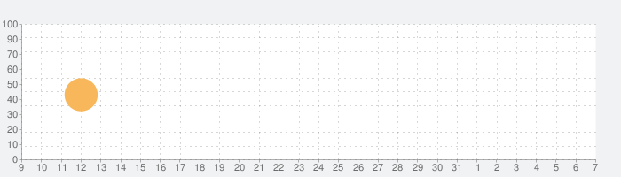 1942 モバイルの話題指数グラフ(8月7日(金))