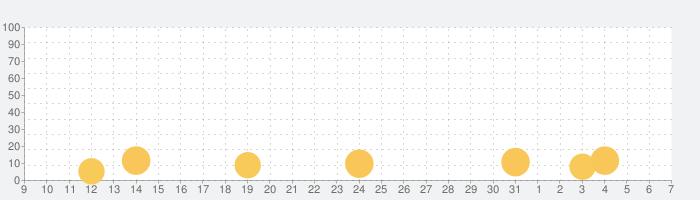 デリシャスB&Bの話題指数グラフ(8月7日(金))