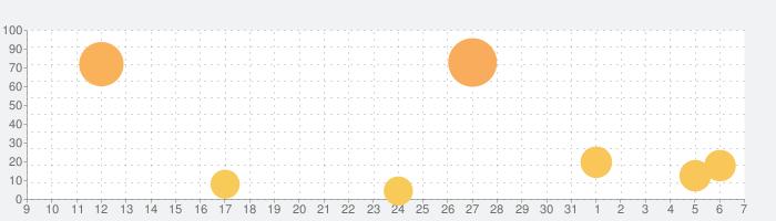 KOF ALLSTARの話題指数グラフ(4月7日(火))