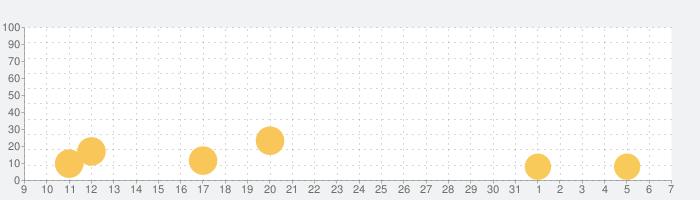 時の歌-終焉なきソナタ-の話題指数グラフ(4月7日(火))