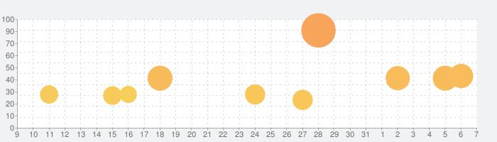 ミラクルニキ-お着替えコーデRPGの話題指数グラフ(6月7日(日))