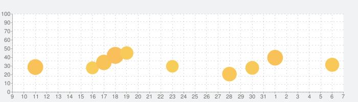 TATTA ~RUNNET連動GPSトレーニングアプリの話題指数グラフ(8月7日(金))