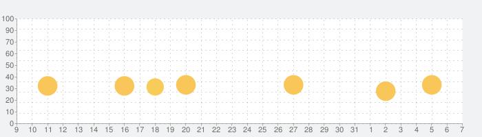Fits パズルゲームで頭の体操の話題指数グラフ(4月7日(火))