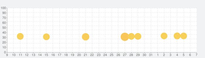 ミイラの飼い方 パズルで育てる不思議な生き物の話題指数グラフ(4月7日(火))