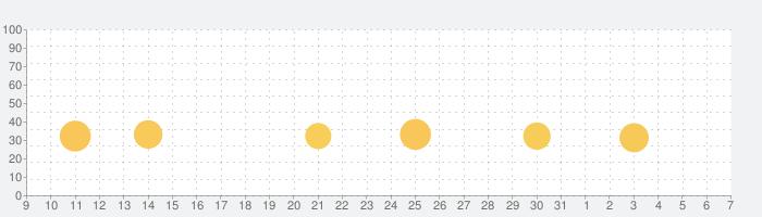 Abyss and Dark #1 リル・マズアの遺跡の話題指数グラフ(4月7日(火))