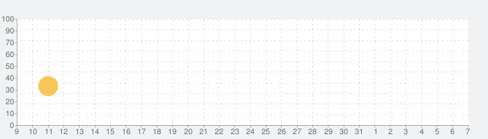 Fiete Farmの話題指数グラフ(8月7日(金))