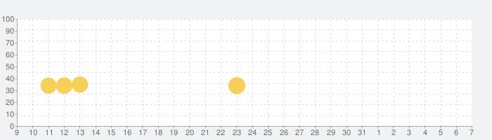道路事故の話題指数グラフ(6月7日(日))