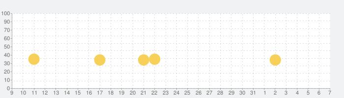 隠れん坊 オンラインの話題指数グラフ(8月7日(金))