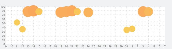 ジーユーの話題指数グラフ(4月7日(火))