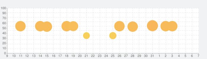 Samorost 3 (サモロスト3)の話題指数グラフ(4月7日(火))