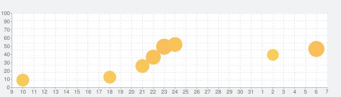 Dictionary Lingueeの話題指数グラフ(4月7日(火))