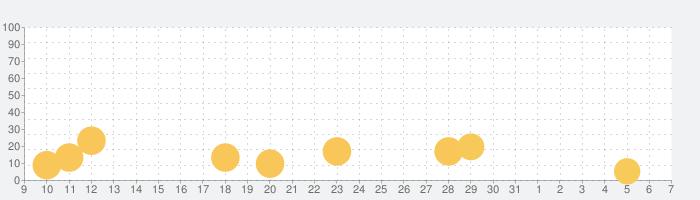 Dr. Pandaキャンディー工場の話題指数グラフ(6月7日(日))