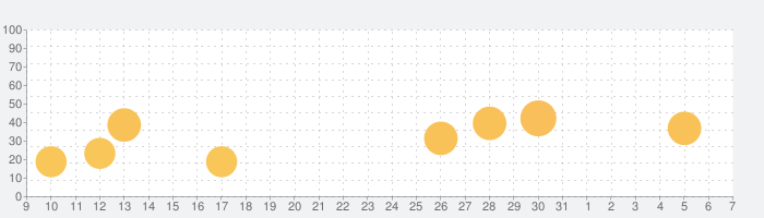 PLOTの話題指数グラフ(6月7日(日))